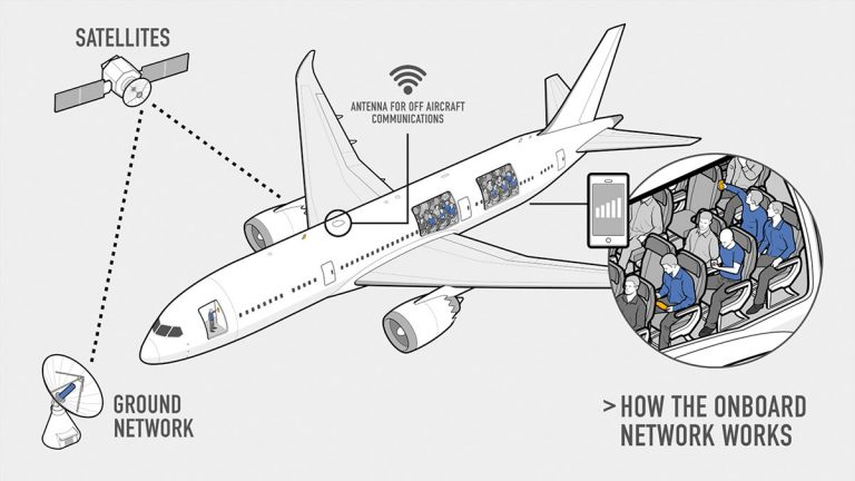 AeroMobile How it Works